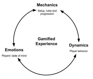 MDE-Framework-cycle