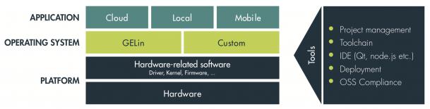 Screen-Shot-prototyping-scaling